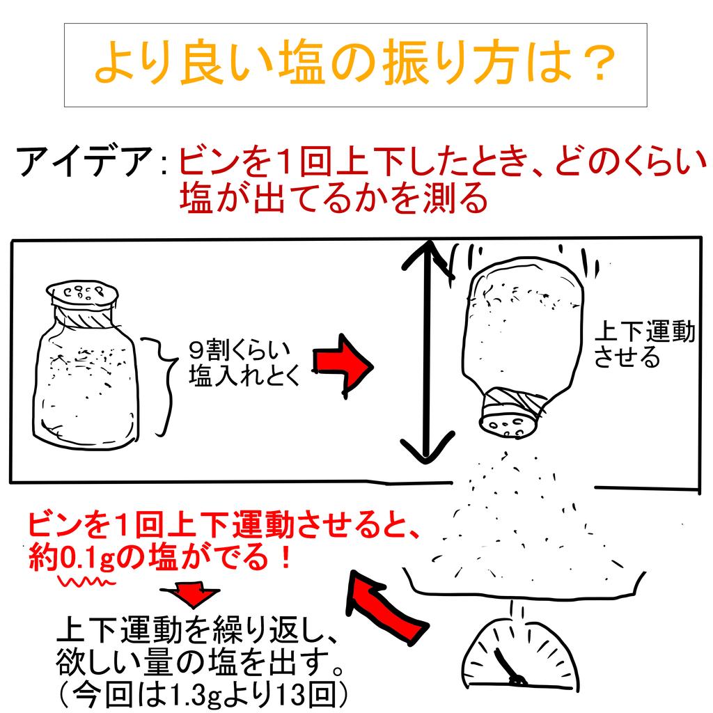 塩の振り方.png