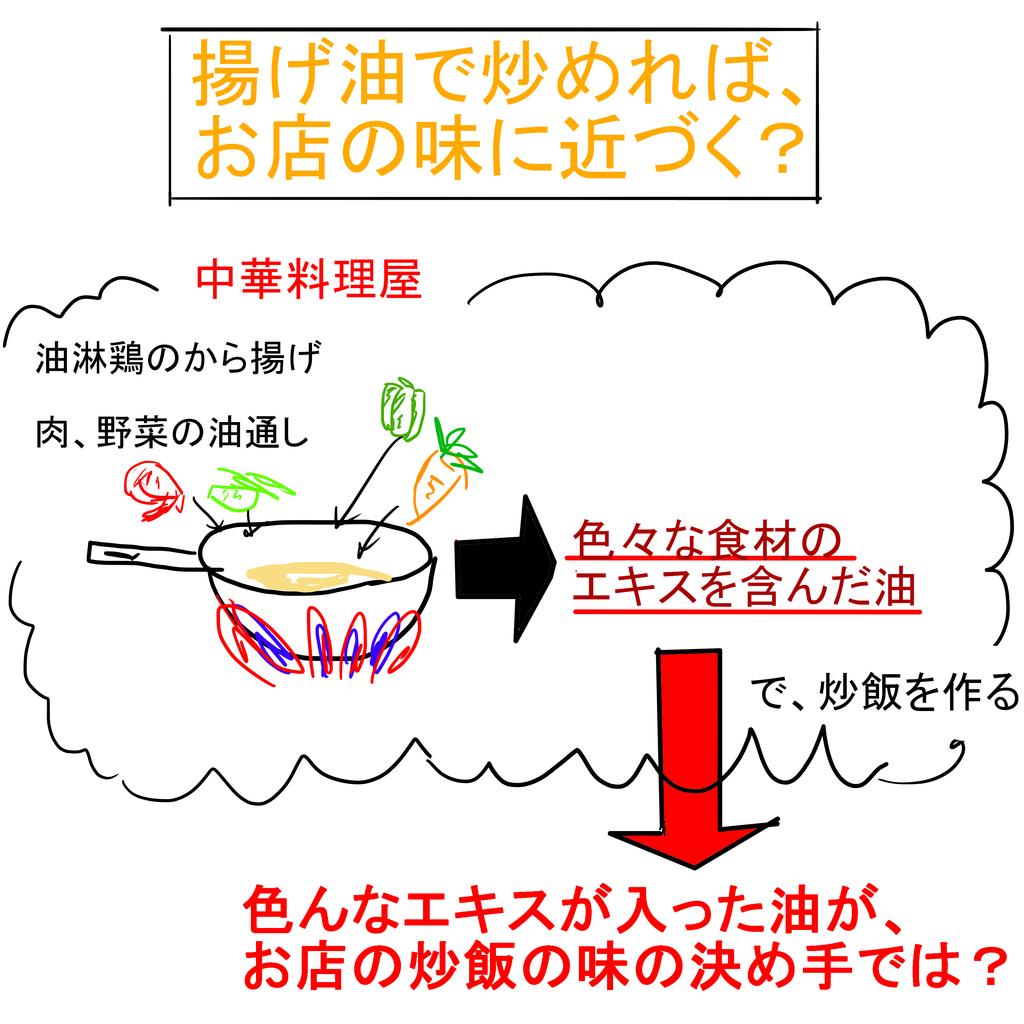 揚げ油炒飯.png