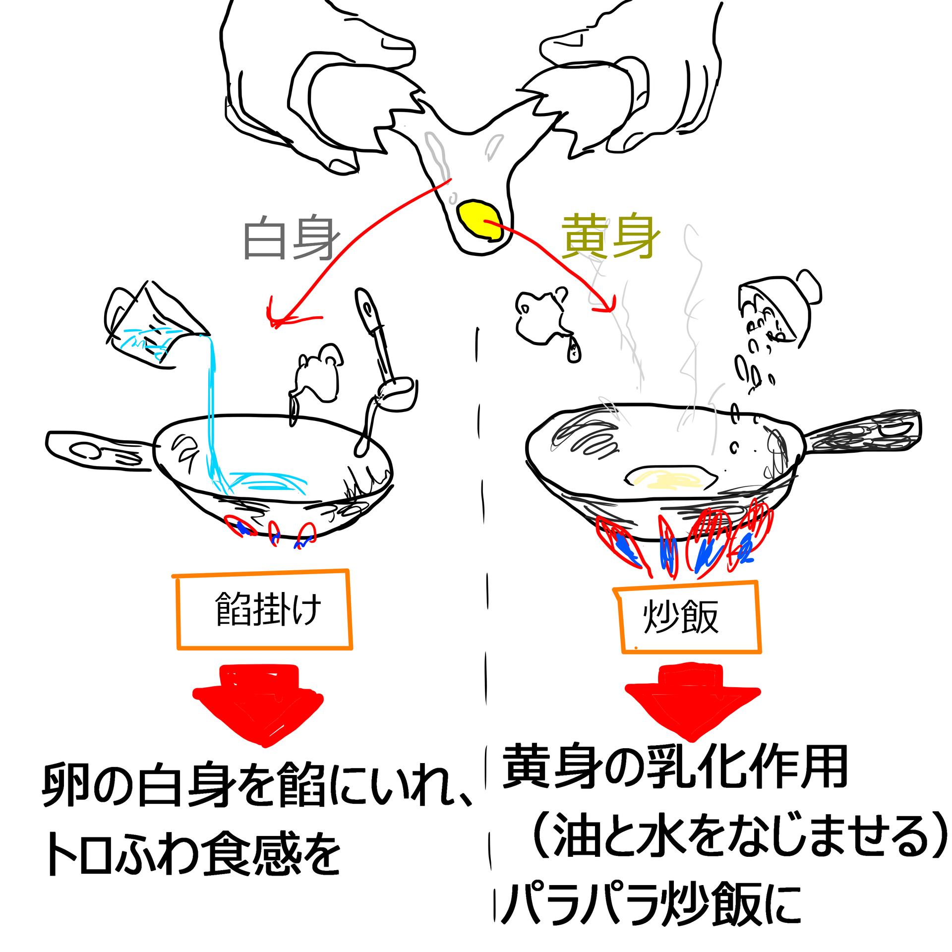餡掛け炒飯 白身黄身 分け.png